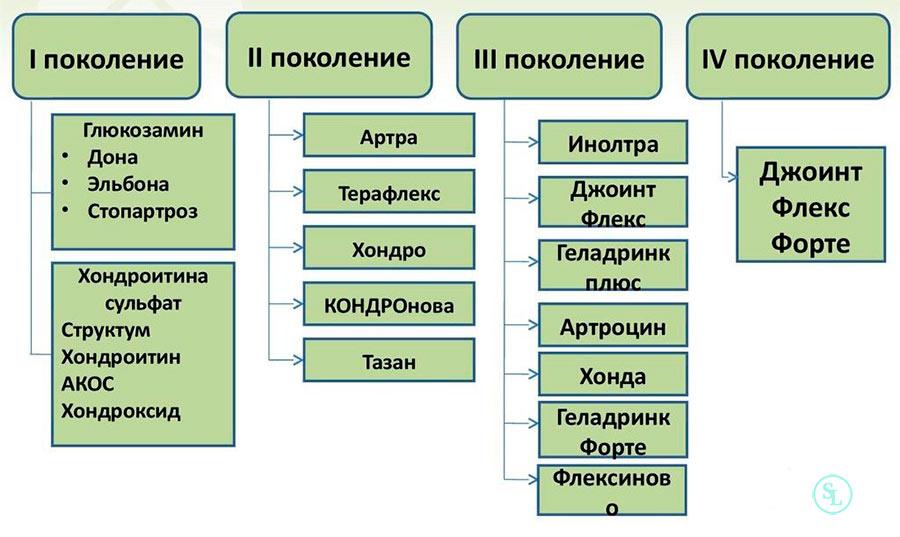 Поколения хондропротекторов